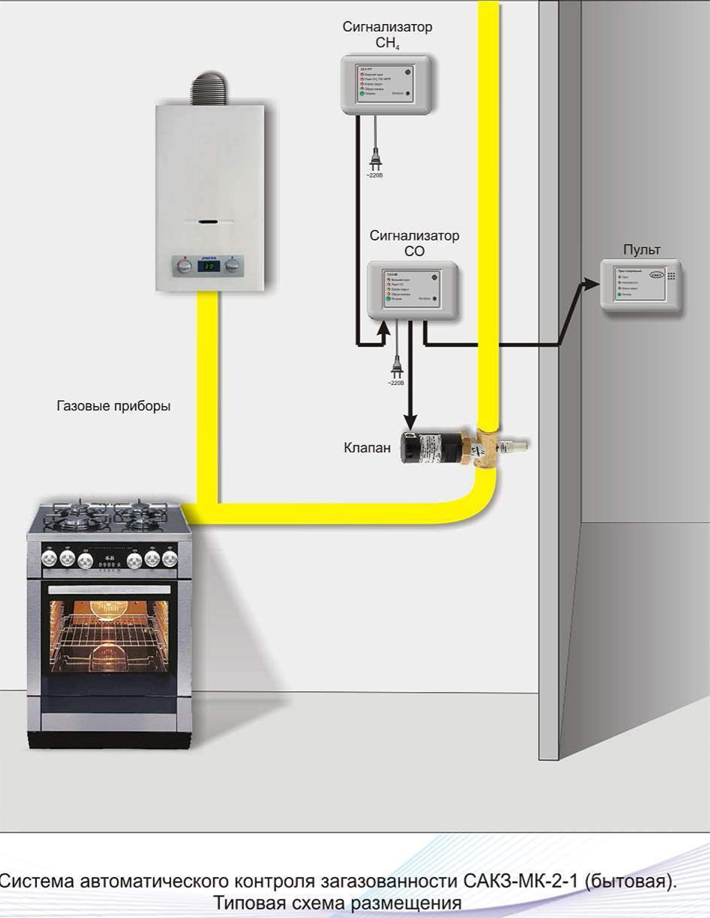 системы контроля загазованности с автоматическим отключением подачи газа